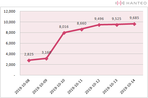 The graph of the Initial Chodong cumulative sales of Kei's 'OVER AND OVER' (Data Credit=Hanteo Chart)