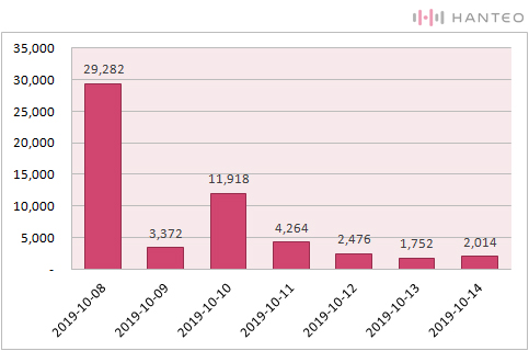 The graph of the Initial Chodong daily sales of ATEEZ's 'TREASURE EP.FIN : All To Action' (Data Credit=Hanteo Chart)