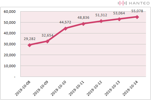 The graph of the Initial Chodong cumulative sales of ATEEZ's 'TREASURE EP.FIN : All To Action' (Data Credit=Hanteo Chart)