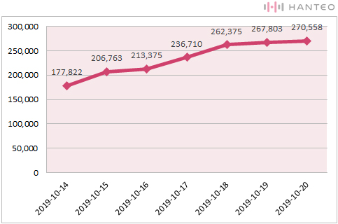 The graph of the Initial Chodong cumulative sales of Super Junior's 'Time_Slip' (Data Credit=Hanteo Chart)