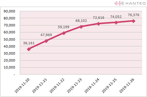 The graph of the Initial Chodong cumulative sales of ASTRO's 'BLUE FLAME' album (Data Credit=Hanteo Chart)