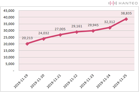 The graph of the Initial Chodong cumulative sales of CIX's 'HELLO Chapter 2: Hello, Strange Place' album (Data Credit=Hanteo Chart)