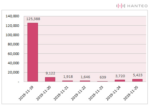 The graph of the Initial Chodong daily sales of IU's 'Love poem' album (Data Credit=Hanteo Chart)