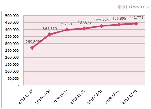 The graph of the Initial Chodong cumulative sales of EXO's 'OBSESSION' album (Data Credit=Hanteo Chart)