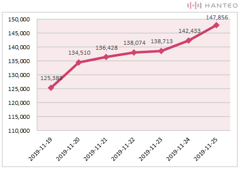 The graph of the Initial Chodong cumulative sales of IU's 'Love poem' album (Data Credit=Hanteo Chart)
