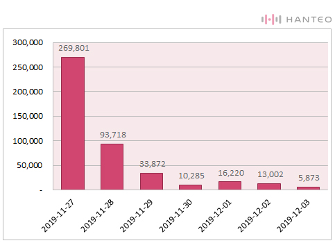 The graph of the Initial Chodong daily sales of EXO's 'OBSESSION' album (Data Credit=Hanteo Chart)