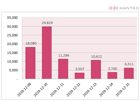 The graph of the Initial Chodong daily sales of Stray Kids' 'Clé : LEVANTER' album (Data Credit=Hanteo Chart)