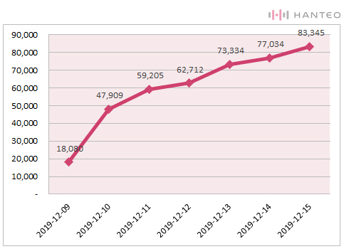 The graph of the Initial Chodong cumulative sales of Stray Kids' 'Clé : LEVANTER' album (Data Credit=Hanteo Chart)