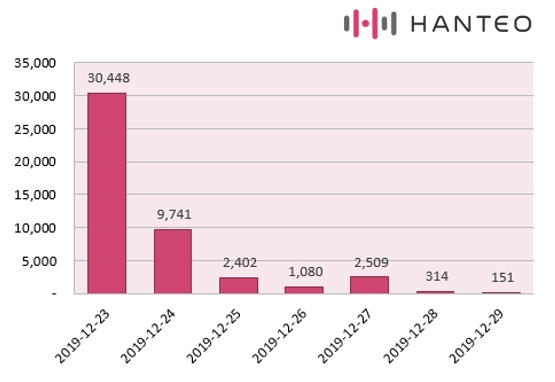 The graph of the Initial Chodong daily sales of Red Velvet's ''The ReVe Festival' Finale' album (Data Credit=Hanteo Chart)