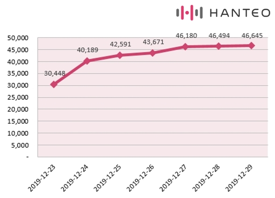 The graph of the Initial Chodong cumulative sales of Red Velvet's ''The ReVe Festival' Finale' album (Data Credit=Hanteo Chart)