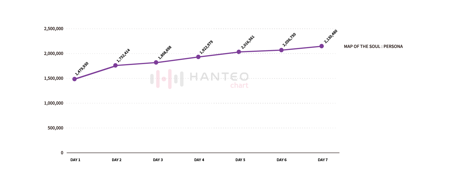 The graph of the Initial Chodong cumulative sales of BTS's 'MAP OF THE SOUL : PERSONA' album (Data Credit=Hanteo Chart)