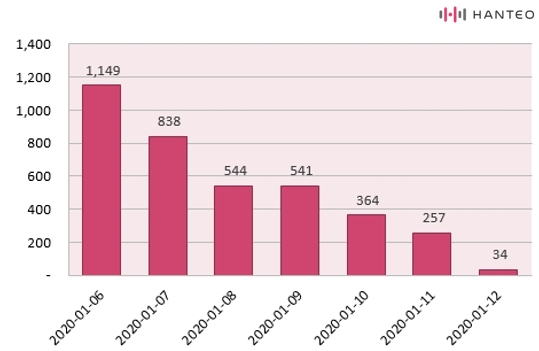 The graph of the Initial Chodong daily sales of YOUNHA's 'UNSTABLE MINDSET' album (Data Credit=Hanteo Chart)