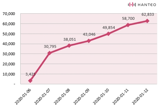 The graph of the Initial Chodong cumulative sales of ATEEZ's 'TREASURE EPILOGUE : Action To Answer' album (Data Credit=Hanteo Chart)
