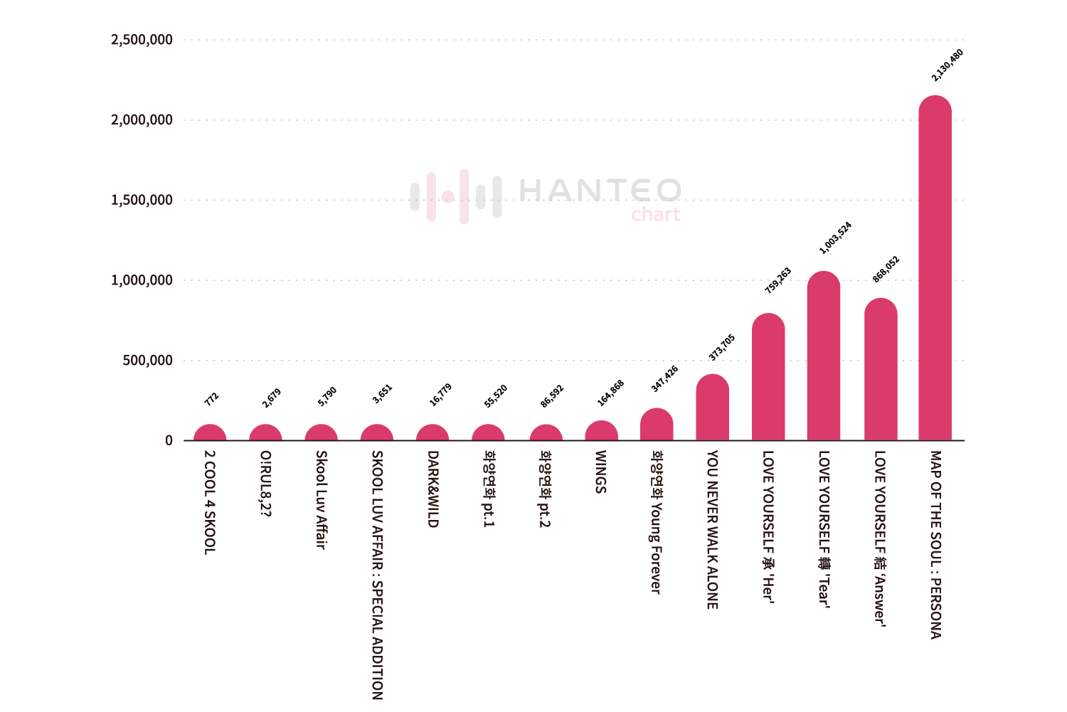 The comparison graph of the Initial Chodong sales of all the album releases by BTS (Data Credit=Hanteo Chart)