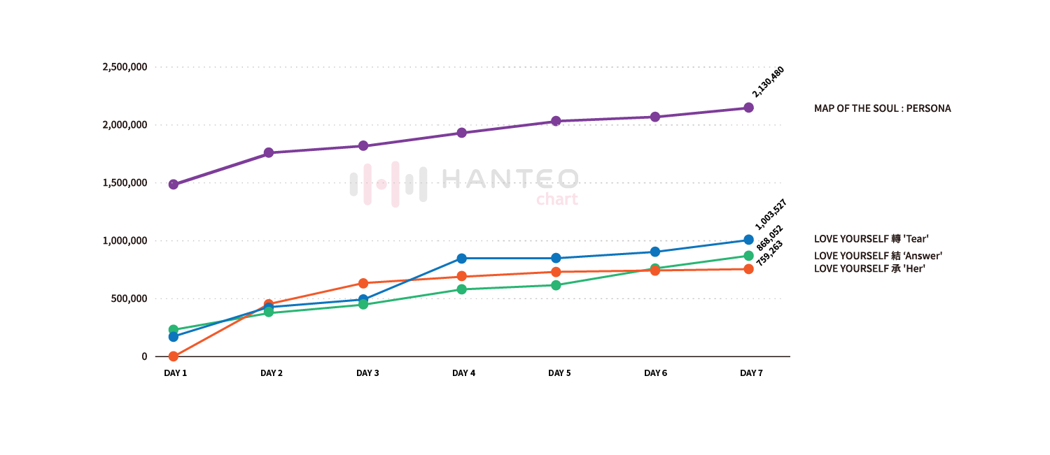 The comparison graph of the Initial Chodong sales of 4 recent album releases by BTS (Data Credit=Hanteo Chart)