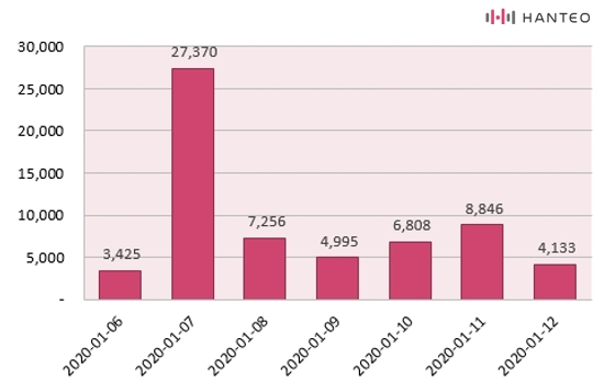 The graph of the Initial Chodong daily sales of ATEEZ's 'TREASURE EPILOGUE : Action To Answer' album (Data Credit=Hanteo Chart)