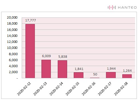 The graph of the Initial Chodong daily sales of Pentagon - UNIVERSE : THE BLACK HALL album (Data Credit=Hanteo Chart)