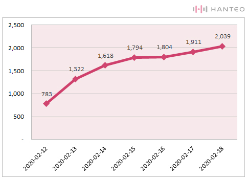 The graph of the Initial Chodong cumulative sales of KARD - RED MOON album (Data Credit=Hanteo Chart)