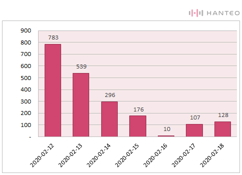 The graph of the Initial Chodong daily sales of KARD - RED MOON album (Data Credit=Hanteo Chart)