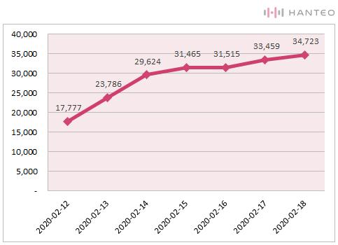 The graph of the Initial Chodong cumulative sales of PENTAGON - UNIVERSE : THE BLACK HALL album (Data Credit=Hanteo Chart)