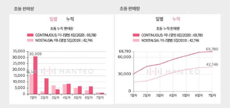 The Initial Chodong sales graphs of VICTON - Continuous album, both of which are provided by the Whosfan app (Photo Credit=Hanteo Chart)