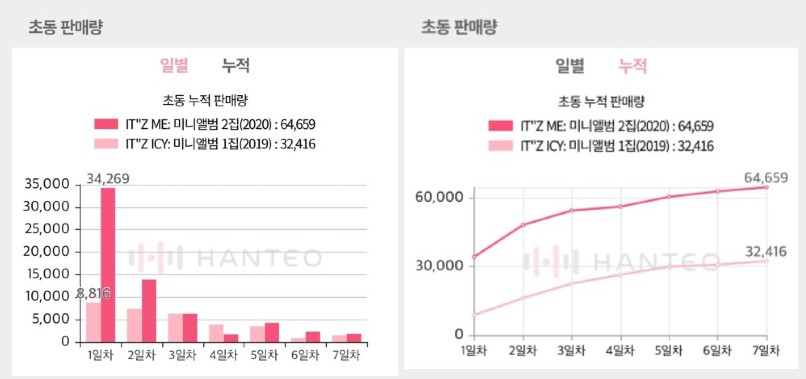 The Initial Chodong sales graphs of ITZY - ITz ME album, both of which are provided by the Whosfan app (Photo Credit=Hanteo Chart)