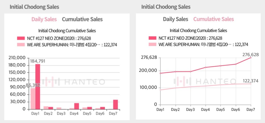 The Initial Chodong sales graphs of NCT 127 - NCT #127 Neo Zone album, both of which are provided by the Whosfan app (Photo Credit=Hanteo Chart)