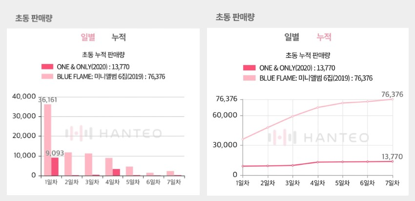 The Initial Chodong sales graphs of ASTRO - ONE&ONLY album, both of which are provided by the Whosfan app (Photo Credit=Hanteo Chart)