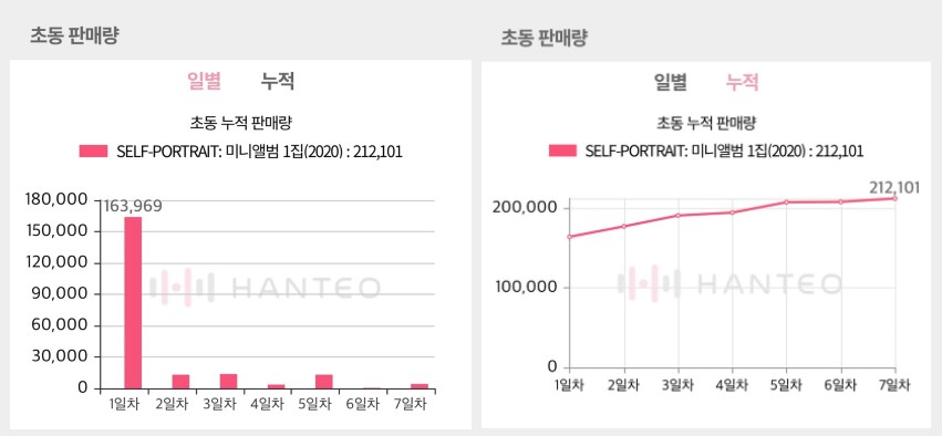 The Initial Chodong sales graphs of SUHO - Self-Portrait album, both of which are provided by the Whosfan app (Photo Credit=Hanteo Chart)