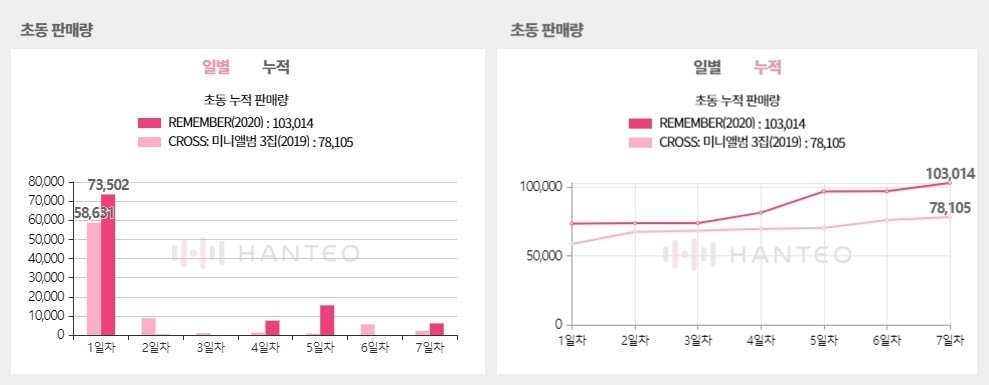 The Initial Chodong sales graphs of WINNER - Remember album, both of which are provided by the Whosfan app (Photo Credit=Hanteo Chart)