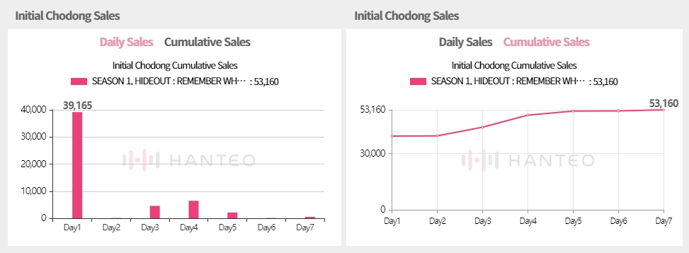 The Initial Chodong sales graphs of CRAVITY - SEASON 1, HIDEOUT : REMEMBER WHO WE ARE album, both of which are provided by the Whosfan app (Photo Credit=Hanteo Chart)