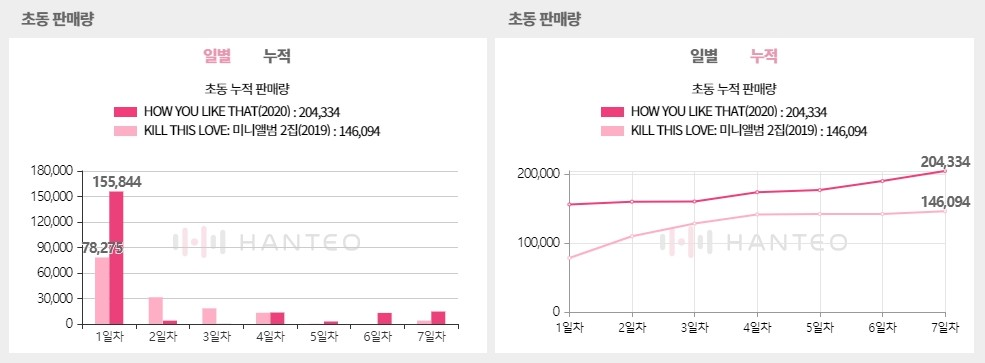 The Initial Chodong sales graphs of BLACKPINK - Single Album How You Like That, both of which are provided by the Whosfan app (Photo Credit=Hanteo Chart)