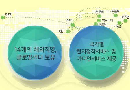 14개의 해외직영, 글로벌센터 보유/국가별 현지정착서비스 및 가디언서비스 제공
