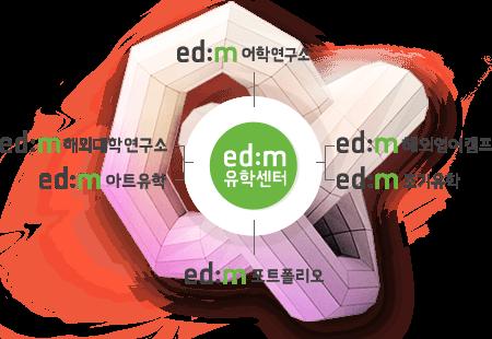 ed:m유학센터의 구조