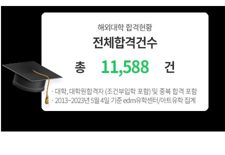 해외대학 전체합격건수 총 8,954건 - 대학, 대학원합격자 (조건부입학 포함) 및 중복 합격 포함, 2013년~2020년 03월30일 edm유학센터/아트유학 집계