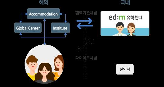 edm유학센터의 국내/해외 지사 연락체계