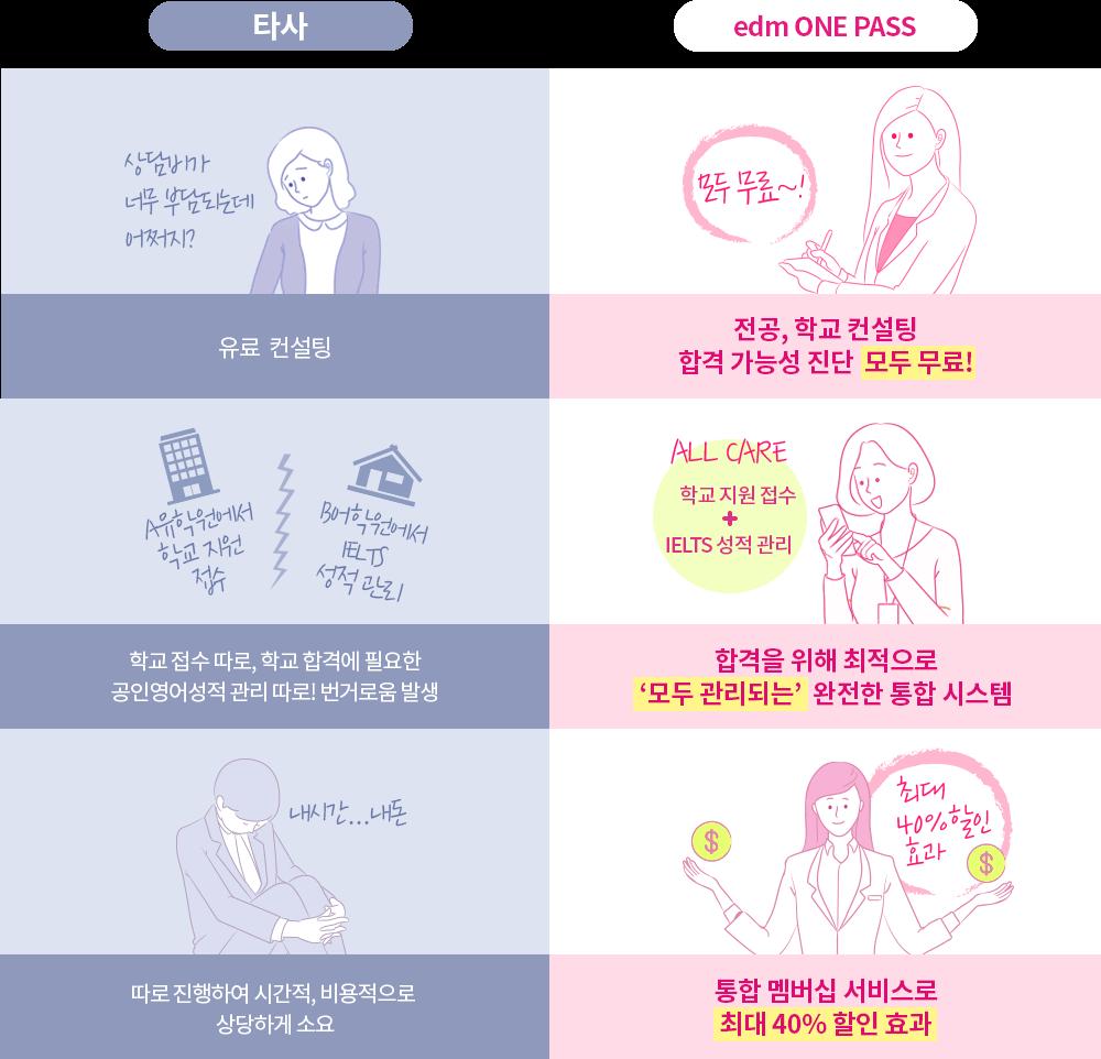 이디엠원패스와 타사 유학 준비 비교