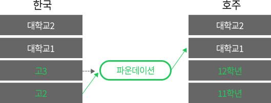한국의 고교 졸업 - 파운데이션을 통해 대학교 1학년으로 진학 가능