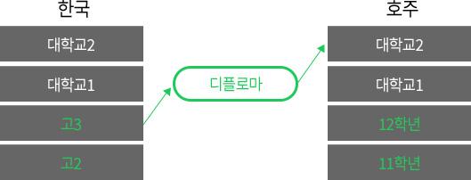 한국의 고2/고3 - 파운데이션을 통해 대학교 2학년으로 진학 가능
