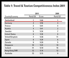 Travel & Tourism 랭킹