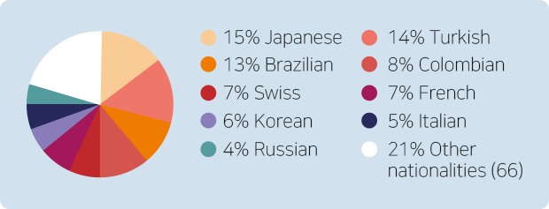 국적 비율을 나타낸 차트