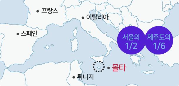 몰타의 크기 설명을 나타낸 표