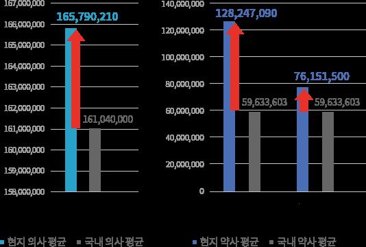 각 나라의 평균연봉치를 나타낸 그래프. 의사 - 미국:165,790,210원, 국내:161,040,000원 / 약사 - 미국:128,247,070원, 캐나다:76,151,500, 국내:59,633,603원
