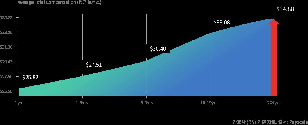 숙련도에 따른 평균보너스 상승치를 나타낸 그래프 - 1년차 $25.82 부터 20년차 $34.88까지상승. 출처:Payscale