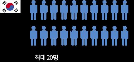 한국 간호사 1명당 최대 20명의 환자