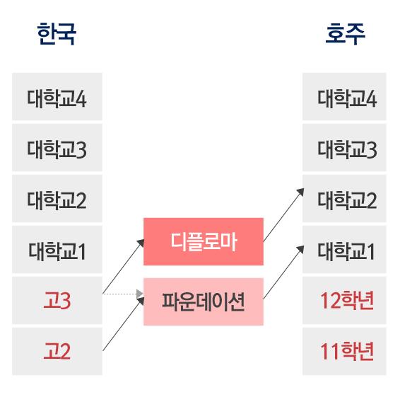 파운데이션, 디플로마 과정을 보여주는 표