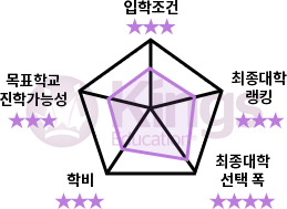Kings Education 레이더 차트
