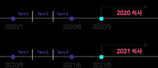 2020년 1월 석사예비과정 2020년 1월부터 2020년 8월까지 3 term으로 진행되어 2020년 9월에 대학입학, 2020년 9월 석사예비과정 2020년 9월부터 2021년 6월까지 3 term으로 진행되어 2021년 9월에 대학입학