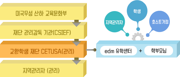 프로그램 관리 시스템을 나타낸 표