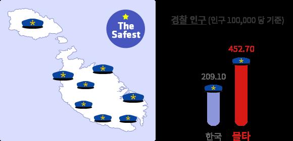 한국의 경찰 수 209.10 보다 몰타의 경찰수 452.70이 더 많다는 것을 보여주는 그래프